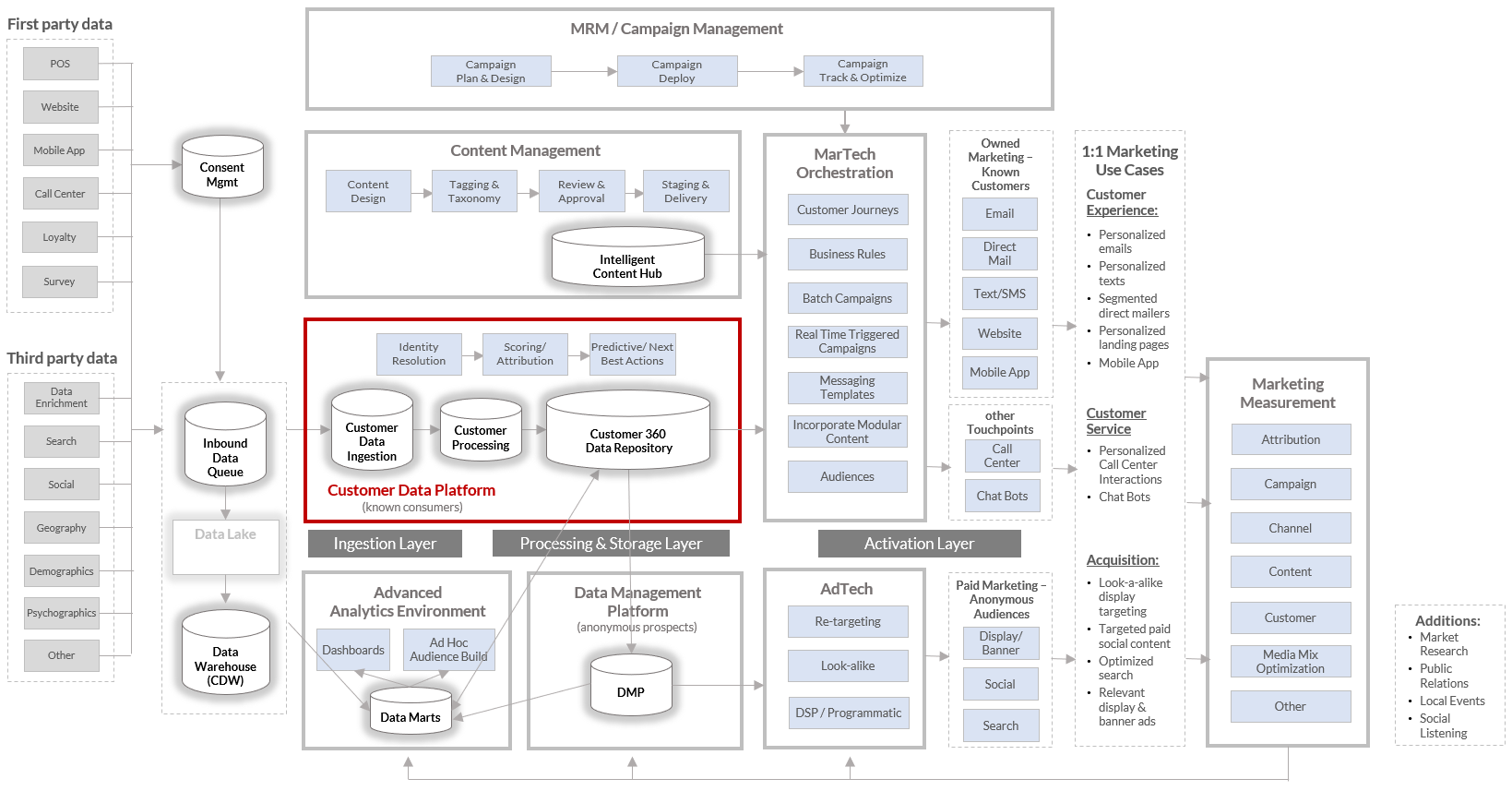 MarTech-Reference-Architecture